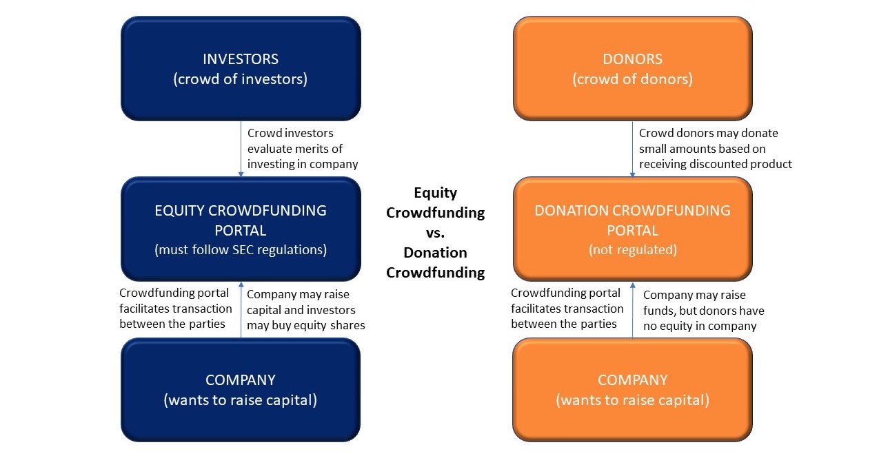 Equity Crowdfunding vs Donation Crowdfunding_v3