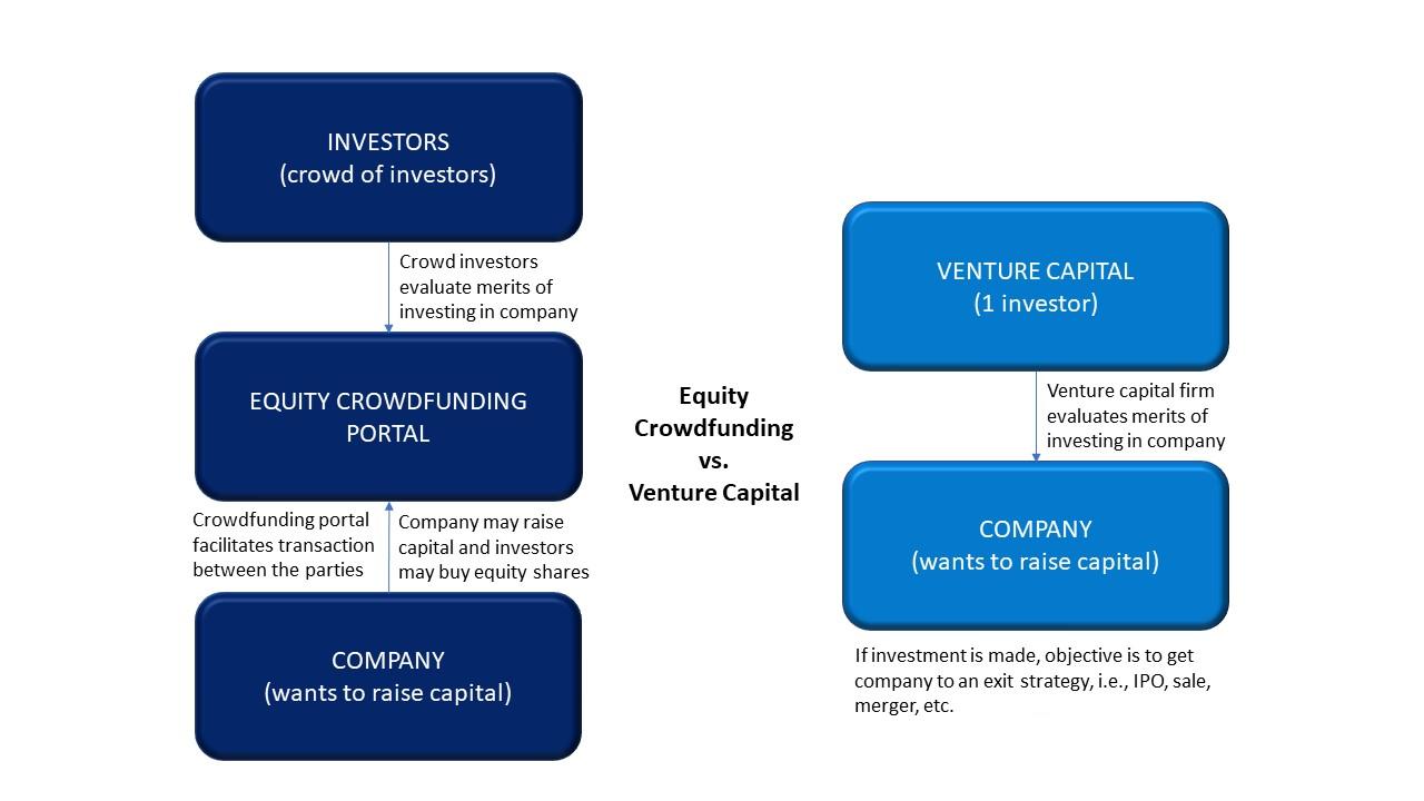 Equity Crowdfunding vs Venture Capital_v3