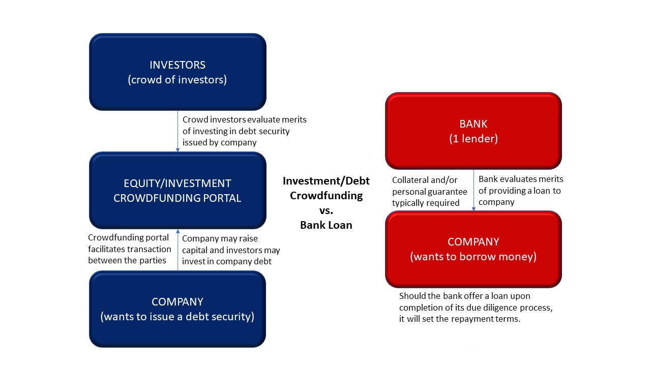 Investment Crowdfunding vs Bank Loan_v3