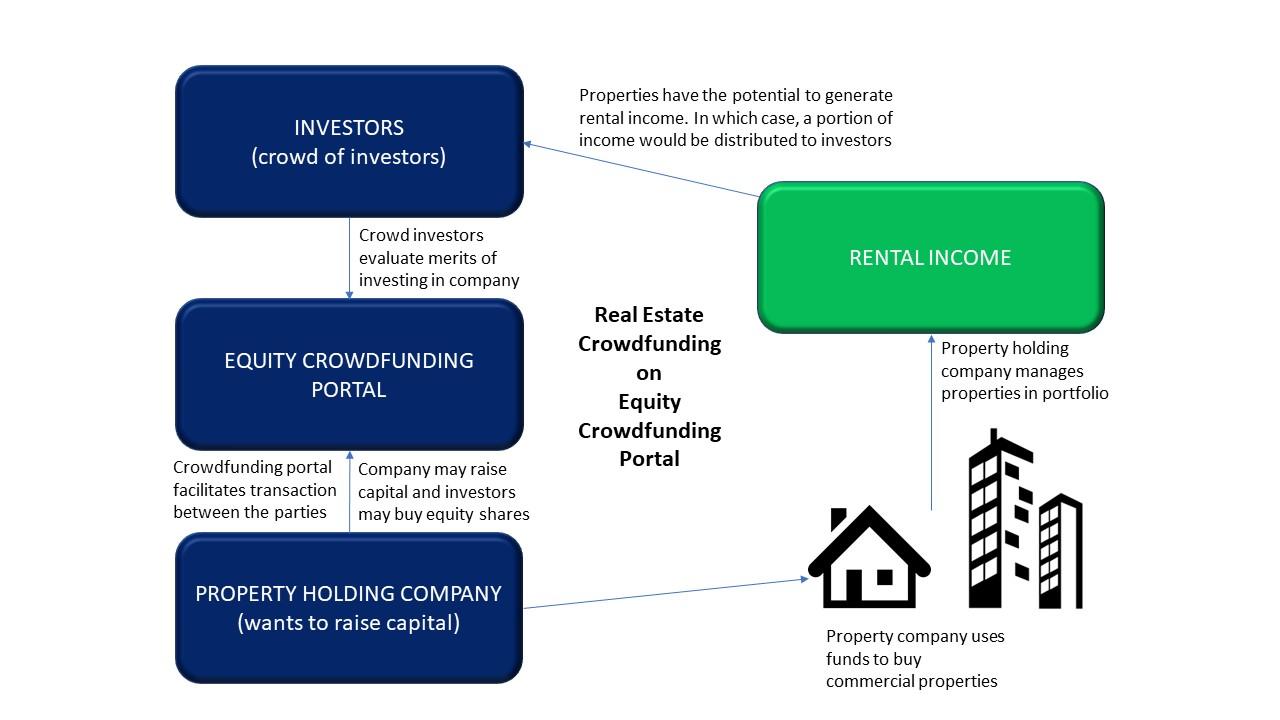 Real Estate Crowdfunding_v3