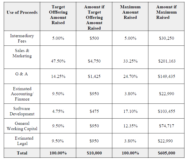 Use of proceeds table